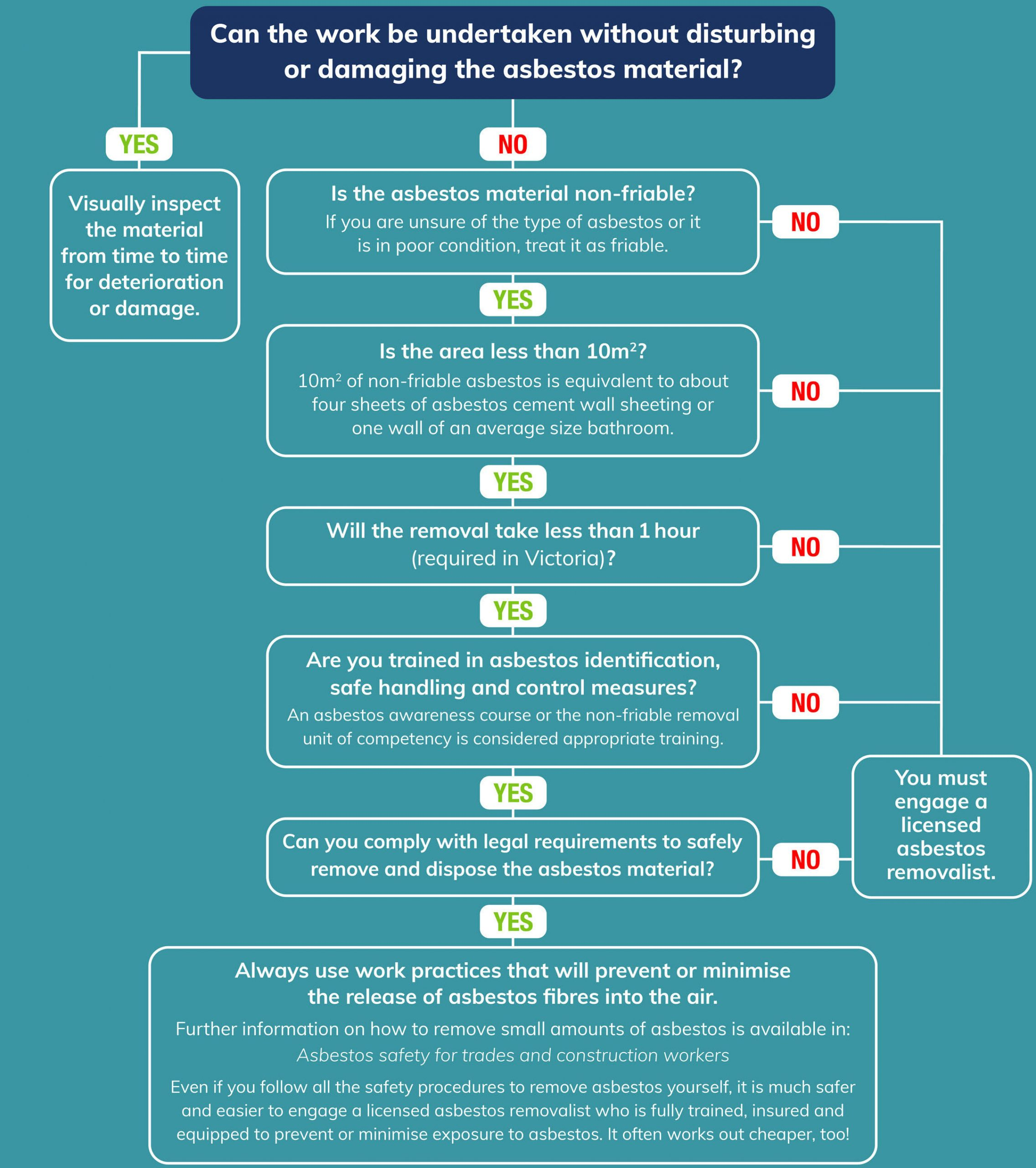 Flowchart - Can the work be undertaken without disturbing or damaging the asbestos material?